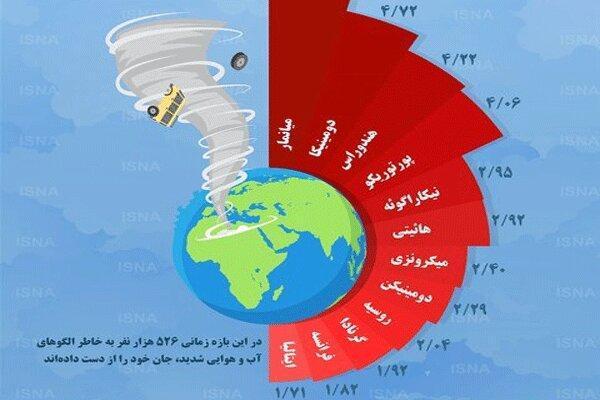 اینفوگرافیک ، قربانیان تغییرات اقلیمی در کدام کشورها بیشترند؟