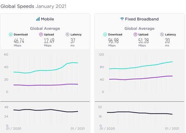 سرعت اینترنت در دنیا بهبود یافت ، سنگاپور و هنگ کنگ در صدر
